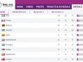 Srbija osvojila ukupno 15 medalja u Bakuu