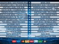 Izvučeni parovi za naredno 3. kolo kvalifikacija za Ligu Šampiona i Ligu Evrope
