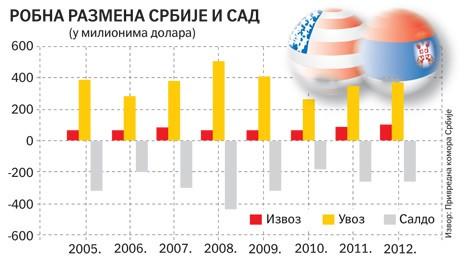 Srbija od danas ponovo može da izvozi u SAD bez carine