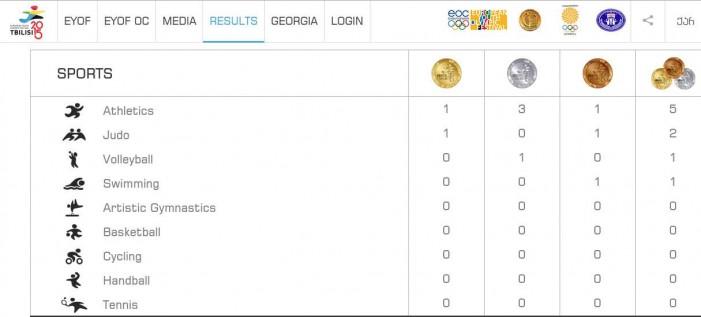 Na igrama u Tbilisiju (EJOF) Srbija osvojila 9 medalja
